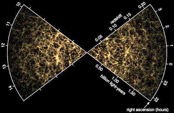 Visión general de nuestro universo conocido