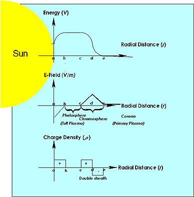 Gráfico de las propiedades eléctricas del Sol