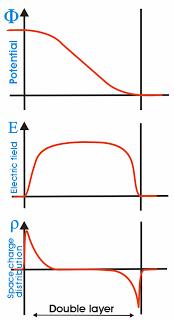 Características de la Doble Capa (DL)