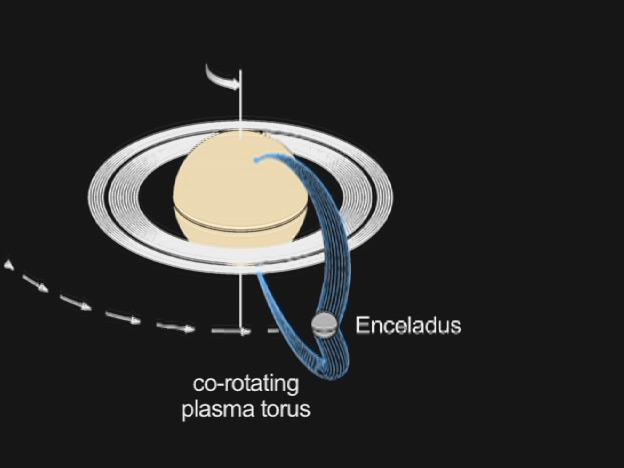 Circuito Saturno-Ecelado