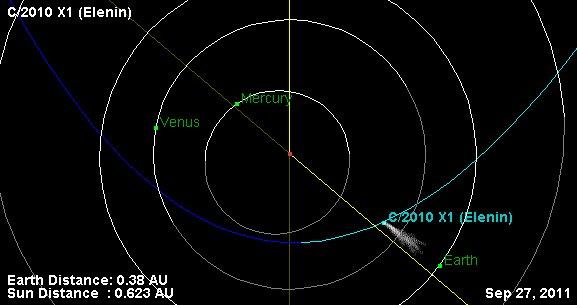 Simulación de la cola del cometa Elenin en octubre de 2011