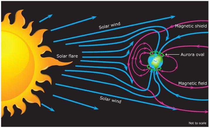 Interacción entre el viento solar y la Magnetosfera de la Tierra