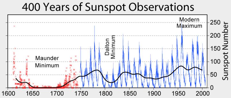 Número de manchas solares según datos recogidos durante 400 años