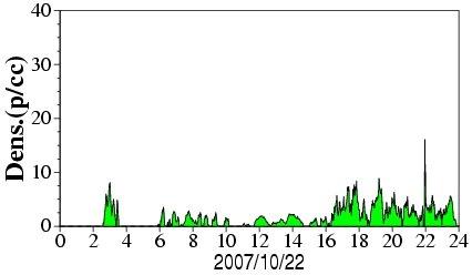 Pico viento solar 22-10-2007 22h
