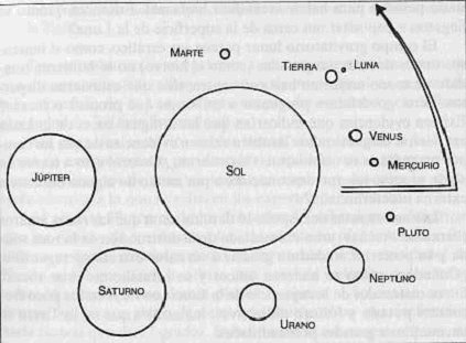 Sumeria Sistema solar antiguo