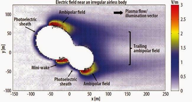 gráfico del campo eléctrico en un asteroide o cometa