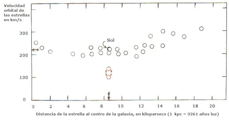 Curva de velocidad de rotación de las estrellas de la Vía Láctea