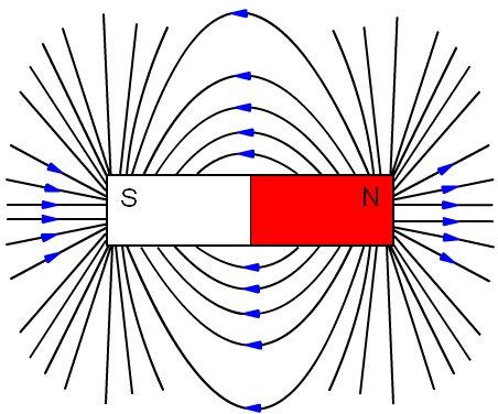 Líneas de campo magnético en un imán