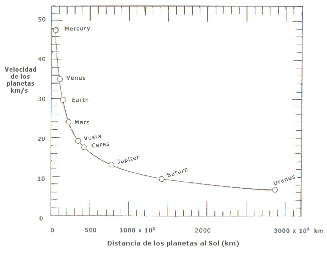 Curva de velocidad de rotación de los planetas