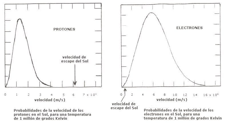 velocidad de los electrones y de los protones en el Sol