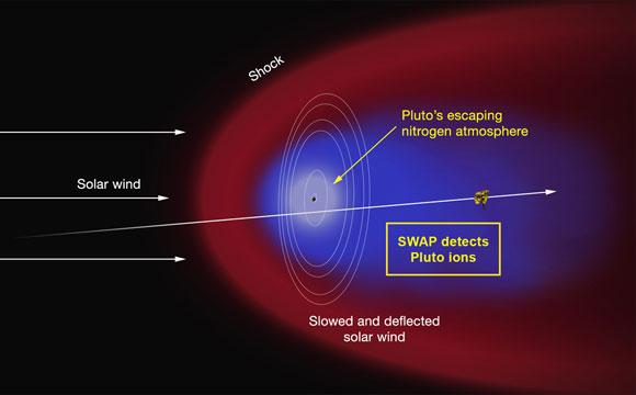 Universo Eléctrico. La gran cola de plasma eléctrico de Plutón
