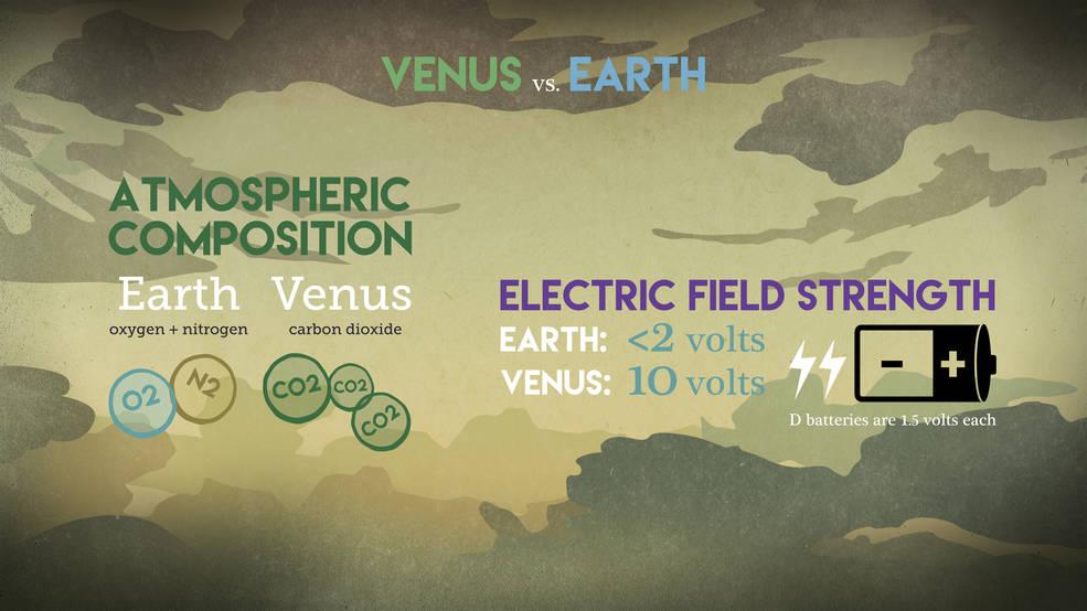 Comparativa atmósfera y Campo eléctrico en Tierra y Venus