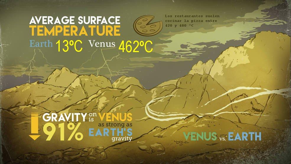 Comparativa gravedad y temperatura en la Tierra y Venus
