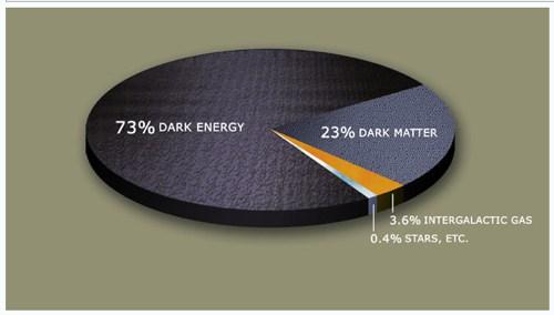 Materia oscura - Energía oscura