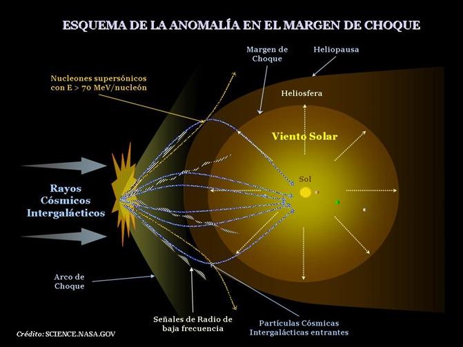 Anomalía en la incidencia rayos cósmicos en la Heliosfera