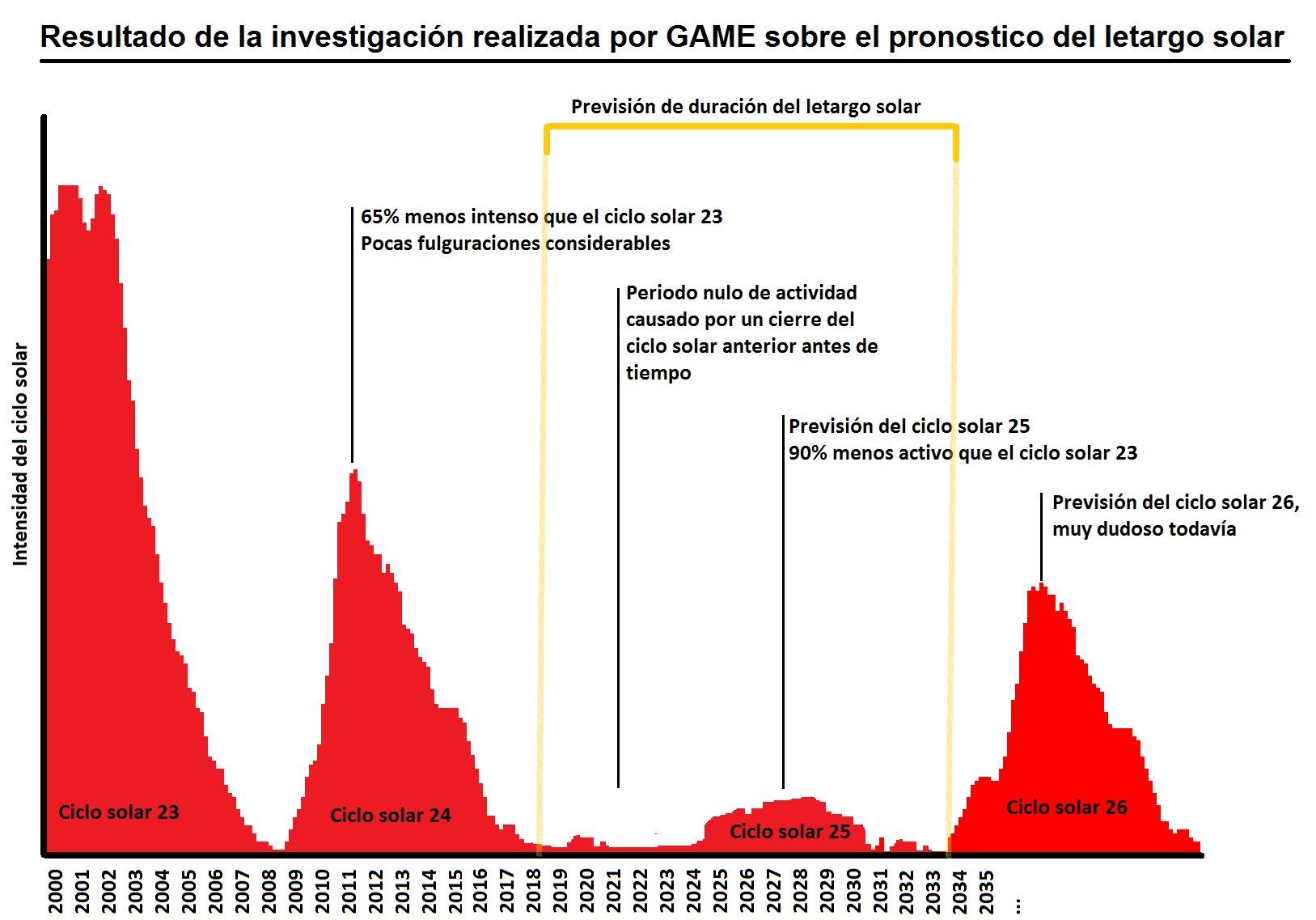 Comparativa últimos ciclos solares y previsión