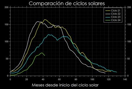 Comparación de los Ciclos Solares más recientes