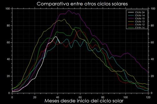 Comparación ciclo solar actual con otros ciclos más antiguos
