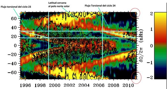 Flujo torsional magnético del Sol