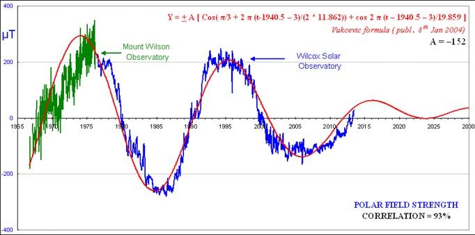 Intensidad magnética del Sol en las inversiones
