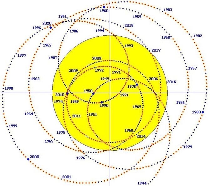 Movimiento del baricentro del Sistema Solar