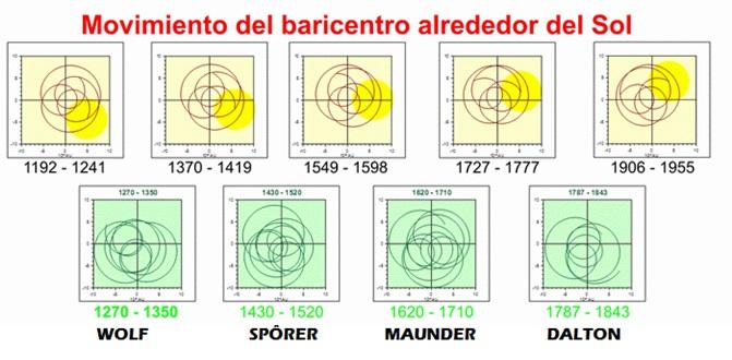 Patrones del movimiento del baricentro del Sistema Solar
