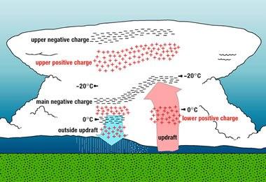 Visión clásica de la distribución de cargas en una tormenta eléctrica