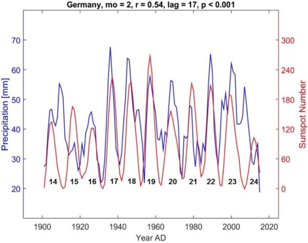 Correlación entre precipitación y manchas solares