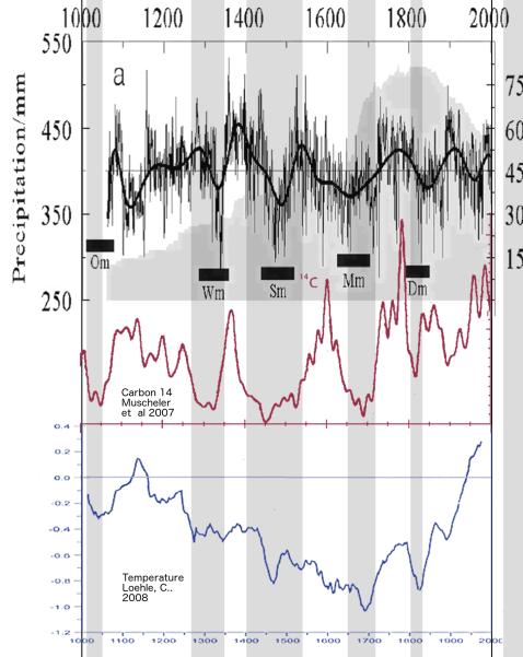 Precipitación, actividad solar y temperatura durante 1.000 años